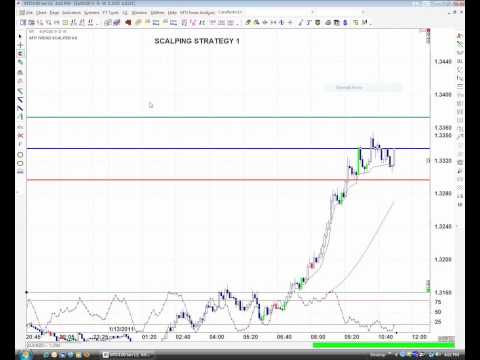 Market Traders Short Term Scalping Forex Course