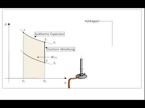 Technische Wärmelehre - Stirling-Prozess im p,V-Diagramm - YouTube