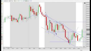 The 21 EMA and Price Action 05 30 2017 Part 2