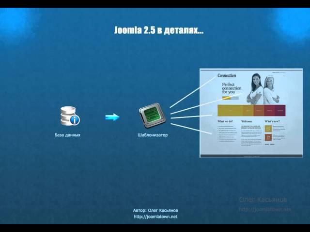 Введение в курс Joomla 2.5 в деталях