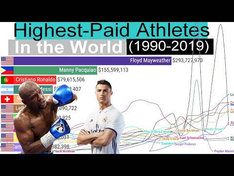 Highest-Paid Athletes In The World - Ranking History (1990-2019)