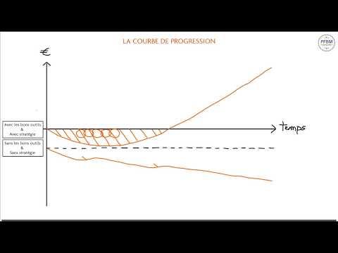 Publicité Facebook Marketing - Groupe - : La courbe de progression