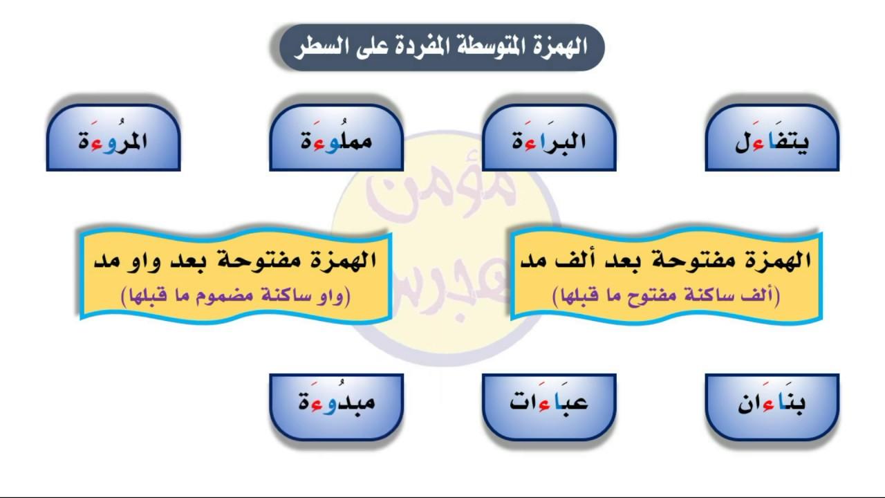 الهمزة المتوسطة المفردة على السطر سلسلة أتعلم القواعد العربية 22 Youtube