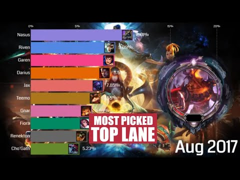 Top 10 Most Played Top Champions Comparison (2014 - 2020) - League of Legends
