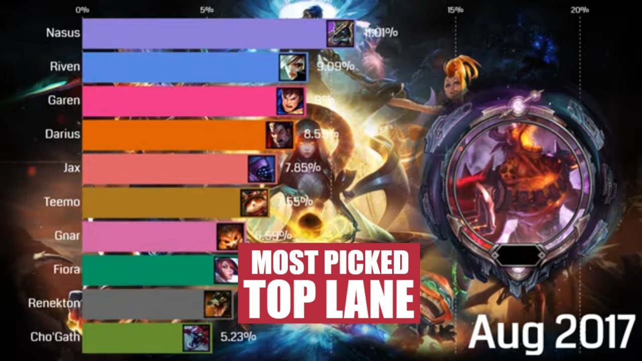 Top 10 Most Played Top Champions Comparison 2014 2020 League Of Legends Youtube