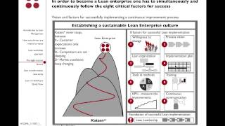 How to apply Lean Management in your organisation | Seif Shieshakly