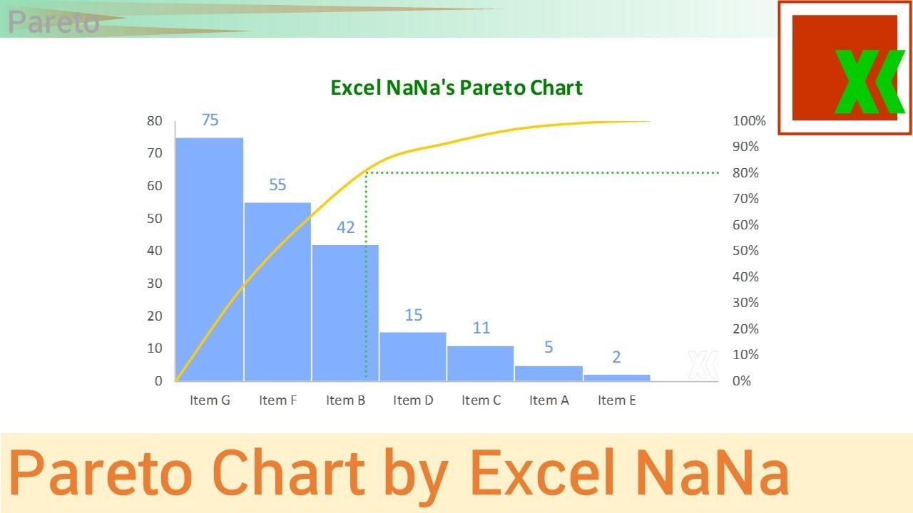 Pareto chart template by excel nana also youtube rh