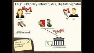 PKI Digitale Signatur Teil 1