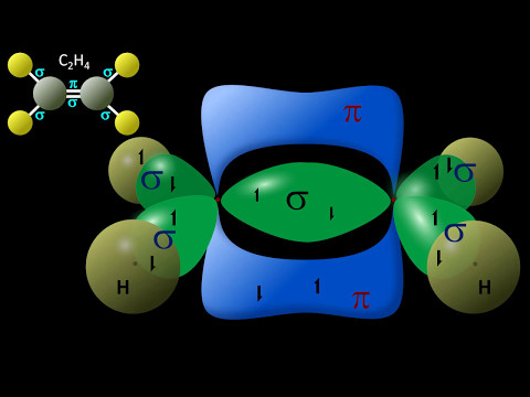 Hybrid Orbitals explained - Valence Bond Theory | Crash Chemistry Academy