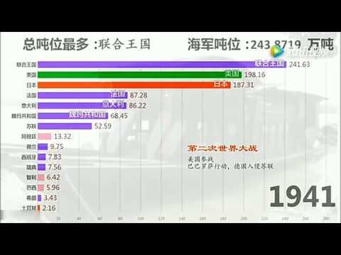 【数据可视化】世界各国海军军舰吨位排行榜(1865~2018),致敬中国海军!
