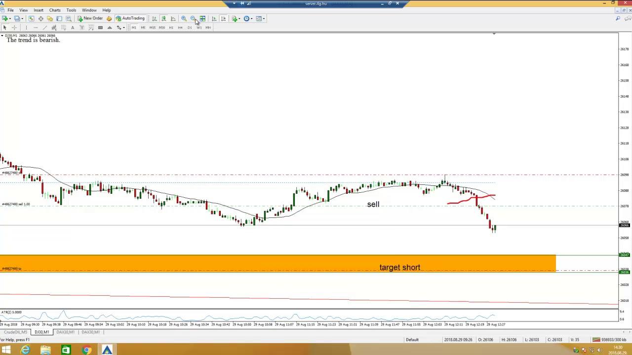 tradingview élő diagram 15 perc opciós stratégia