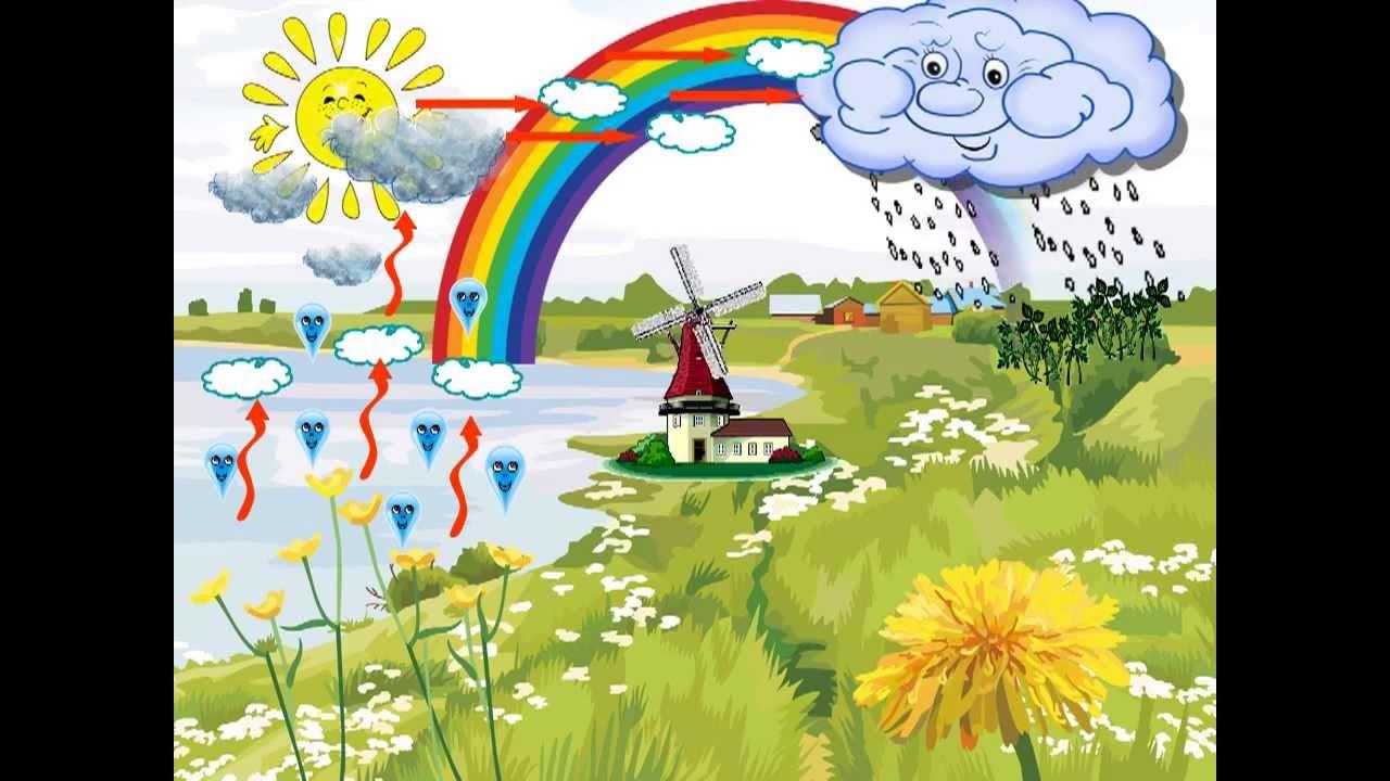 Картинки для детей воды