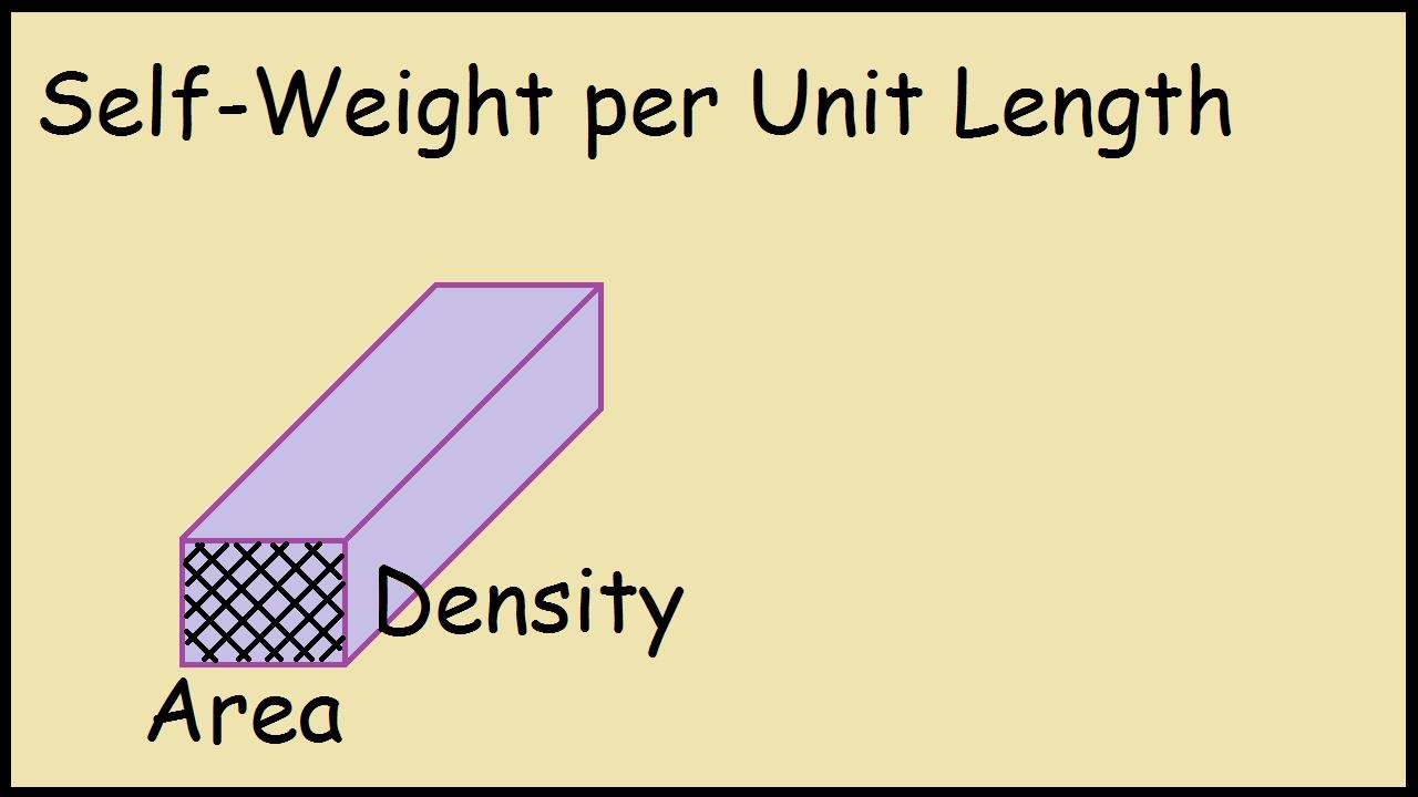 Self Weight of beam per unit length (Timber)
