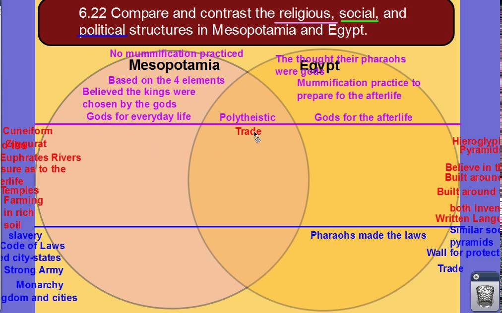 similarities and differences of mesopotamia and egypt
