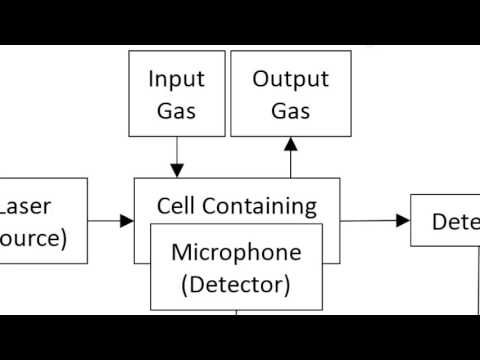 Introduction to Photo-acoustic Spectroscopy