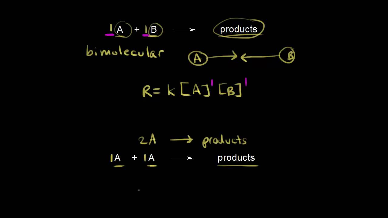 Elementary rate laws (video) | Kinetics | Khan Academy