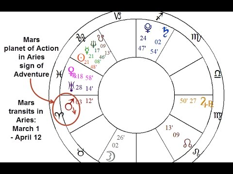 Mars in Aries: Effects on Your Chart