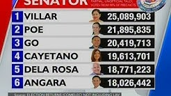 NTVL: Partial unofficial tally for Senator as of May 18, 2:12pm