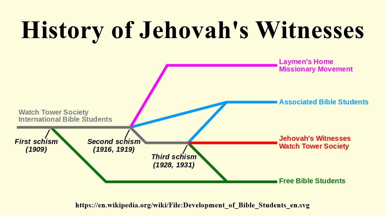 an introduction to the analysis of the jehovahs witnesses —an analysis of the introduction by let's assume that these two conclusions about the two groups are true—meaning that the witnesses who read the.