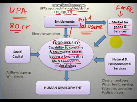 Concept of Food Security