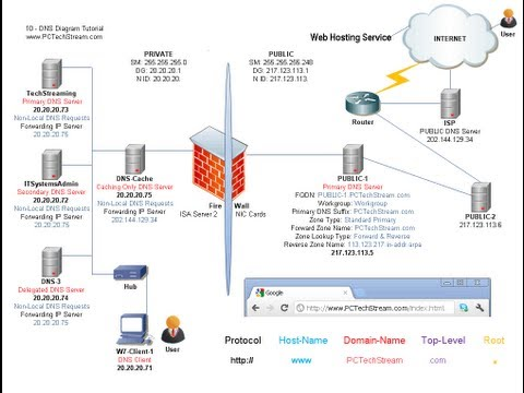 DNS - 10 Public DNS & Web servers - Web hosting - Master DNS database