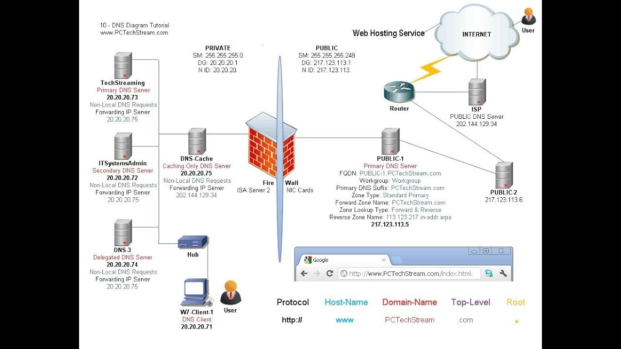 как залить свой сервер на хостинг csserv