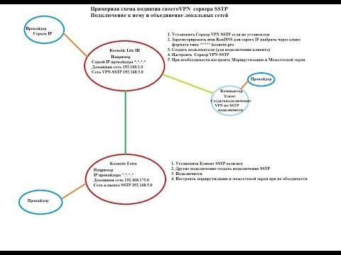 Через серый IP Объединение двух и более локальных сетей используя  Keenetic, Сервер SSTP
