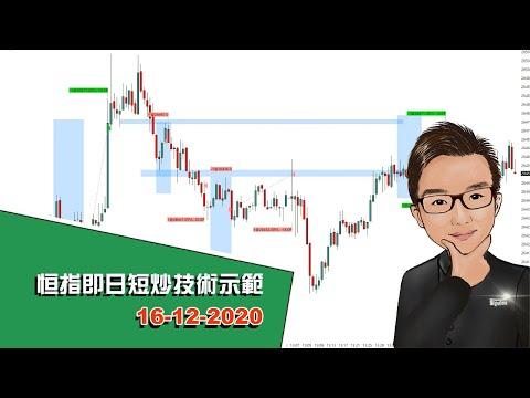 恒指即日短炒技術示範 16-12-2020 - SignalTom投資迷你大學