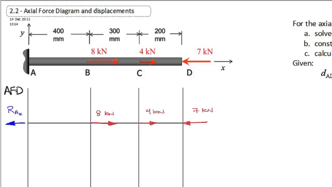 Axial Force Diagram (Reactions)  YouTube
