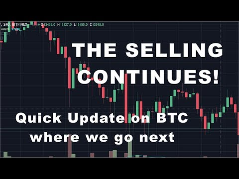 Quick Look at the Bitcoin Chart and Levels I'm watching