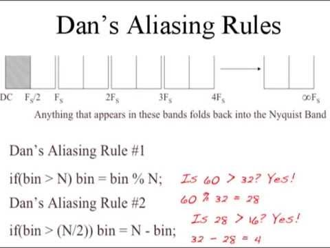 Sampling, Aliasing and Nyquist