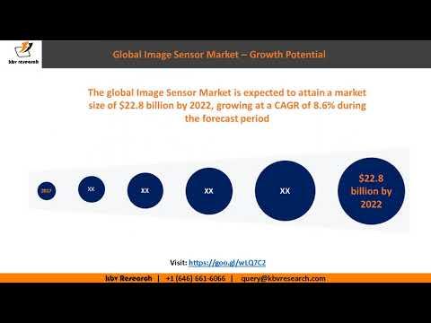 Global Image Sensor Market growth