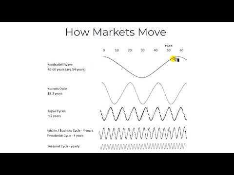 03-01 How Stock Markets Move in Cycles & Waves. Professional Cycle Theory Explained.