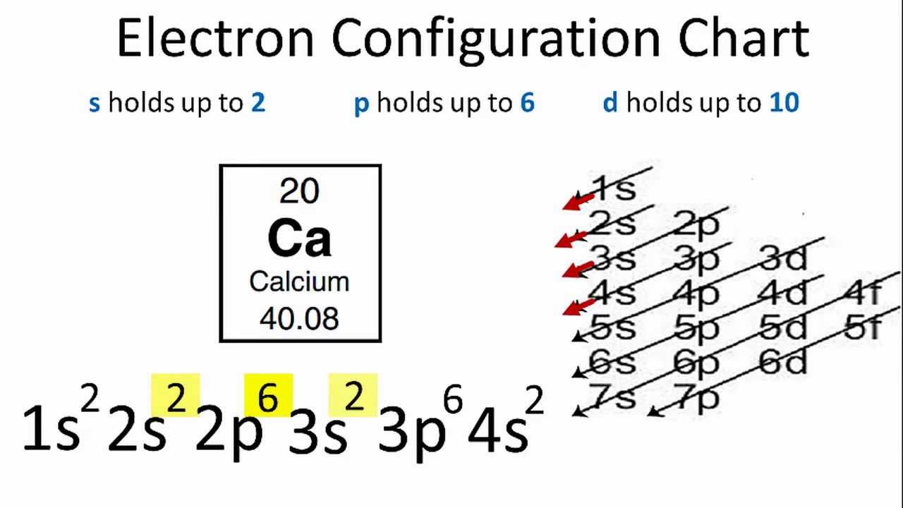 Calcium Electron Configuration Youtube