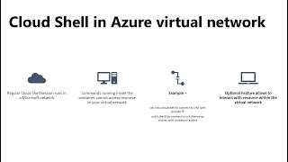 Deploy Cloud Shell into an Azure virtual network