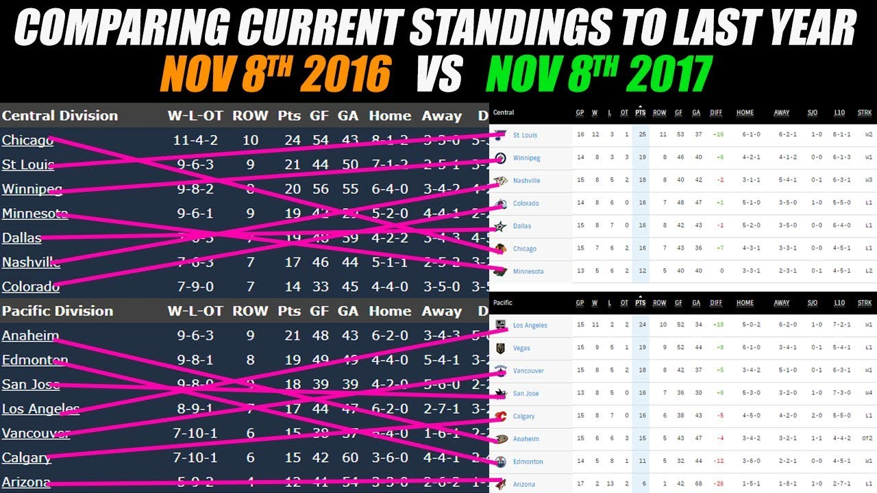 Comparing Current NHL Standings to Last