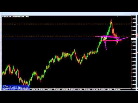 AWESOME! Finally James16 Forex Trading Strategies Are Simplified