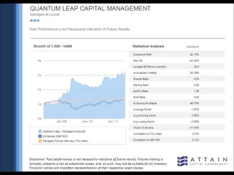 Inside Managed Futures with Quantum Leap Capital