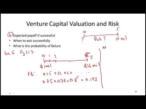 CFA Level I Alternative Investments: Venture Capital and Hed