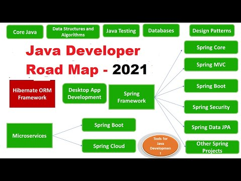 Java Developer Road Map 2021 - How to Become a Java Developer