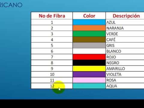 Codigo De Colores Para Fibra Optica Youtube