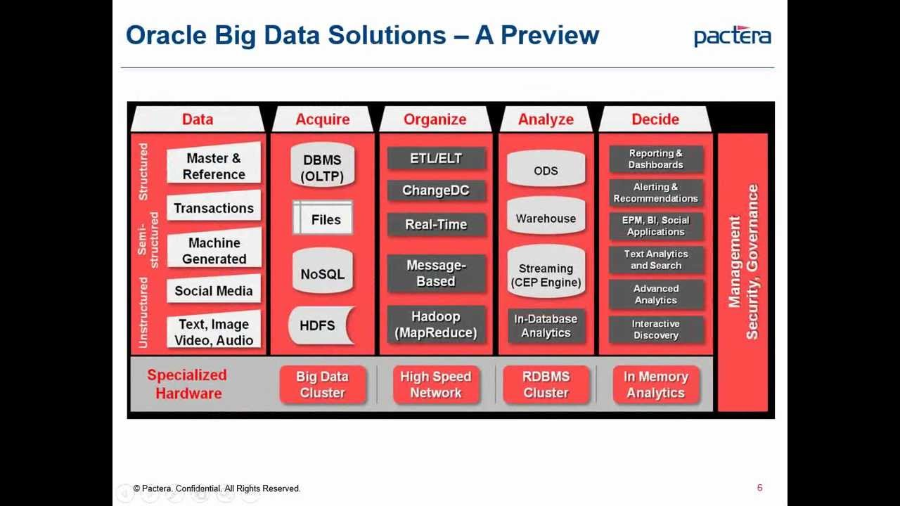 big data by oracle Data-driven decision making is quickly becoming the standard in almost every industry, creating unprecedented demand for data-oriented professionals across a wide range of industries, organizations, and disciplines.
