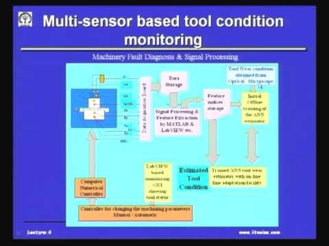 Mod-01 Lec-04 Fault Diagnostics & Prognostics