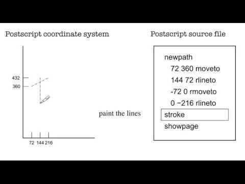 Postscript Tutorial -- 03 Graphics