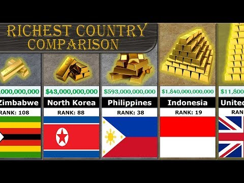 Richest Country Comparison