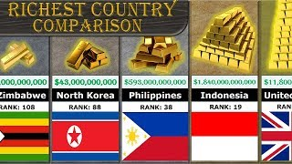 Richest Country Comparison (All 188 Countries Ranking) thumbnail