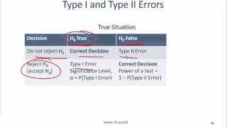 2017 Level I CFA Quant: Hypothesis Testing Summary