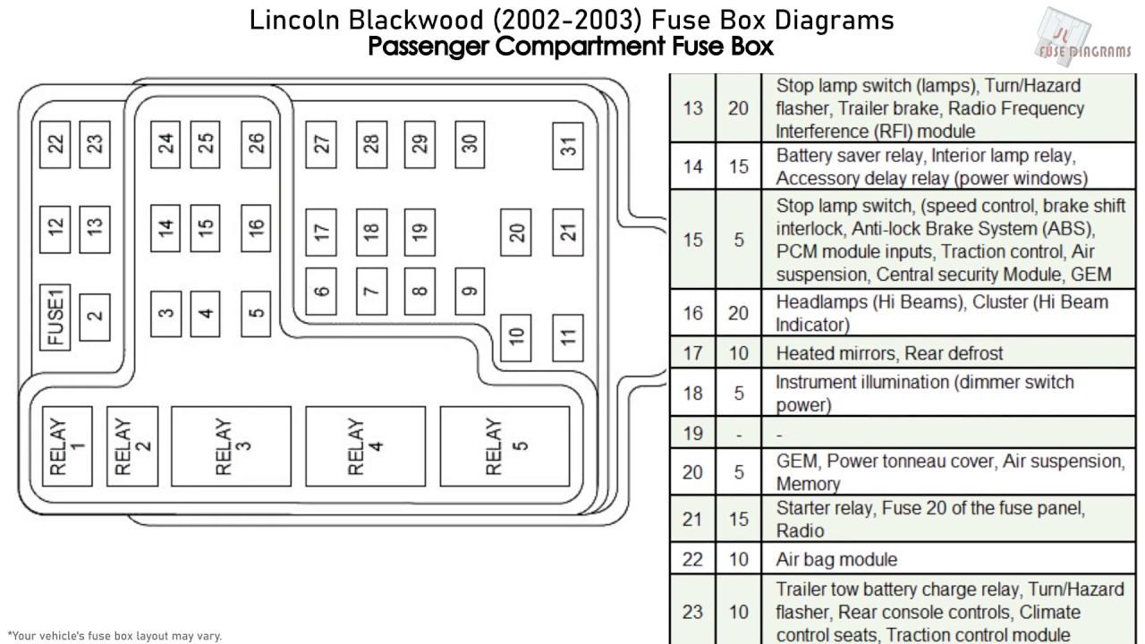 Lincoln Blackwood (2002-2003) Fuse Box Diagrams - YouTubeYouTube