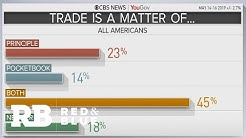 Where do American voters stand on trade and tariffs?