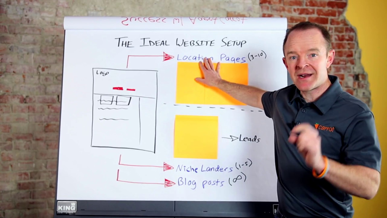 Real Estate Agent Website Design Ideas - The Ideal Setup For Inbound Marketing Success